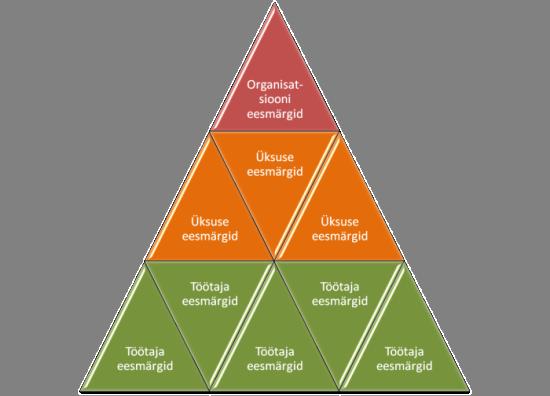 eesmärk, personali hindamine, tulemuste juhtimine
