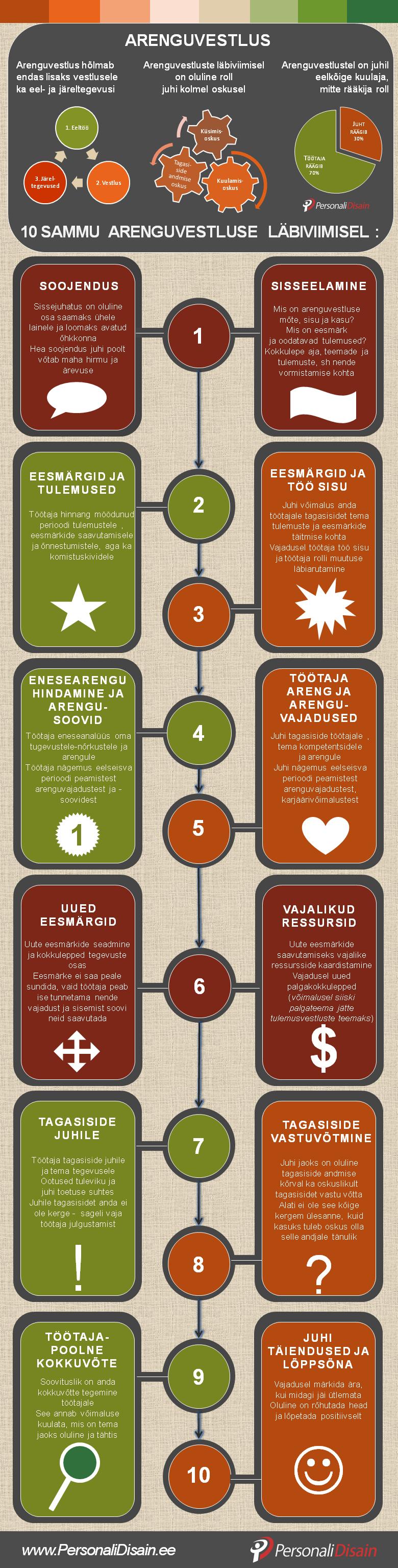 arenguvestluse läbiviimine, arenguvestlus, infographic, infograafik, personalijuhtimine
