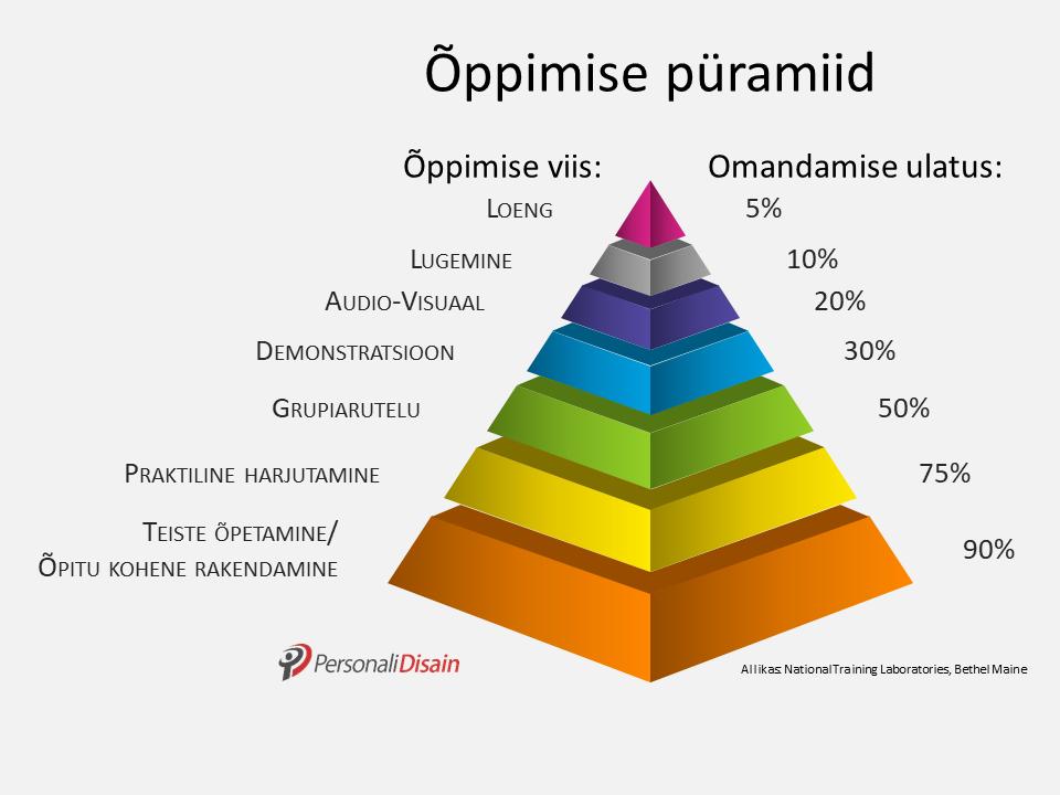 õppimise püramiid, õppemeetodid